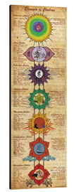 Sharma Satyakam - Elements of Chakras Yoga Poster
